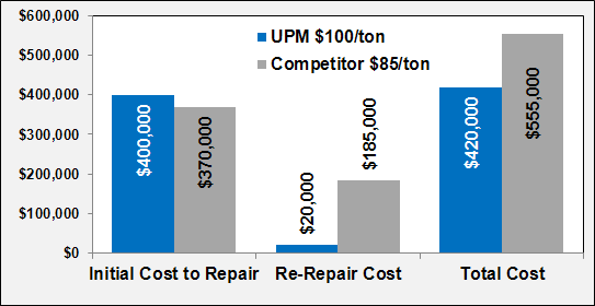 upm cold asphalt patch